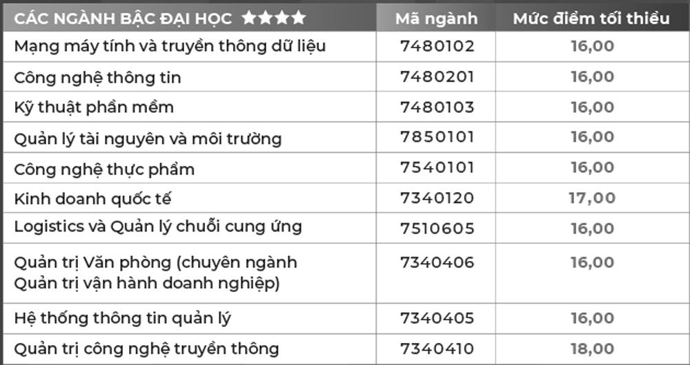 Điểm chuẩn của xx đại học tư thục ở TP HCM - 3