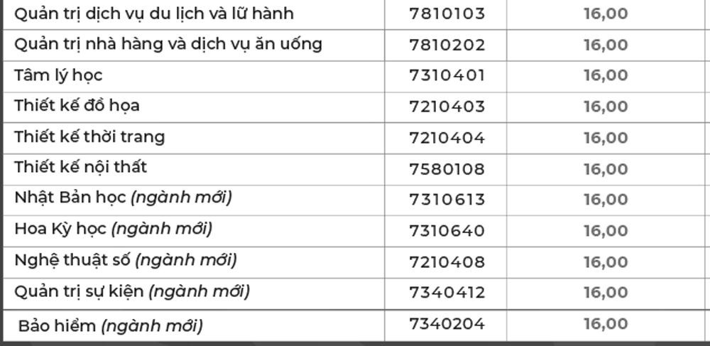 Điểm chuẩn của xx đại học tư thục ở TP HCM - 4