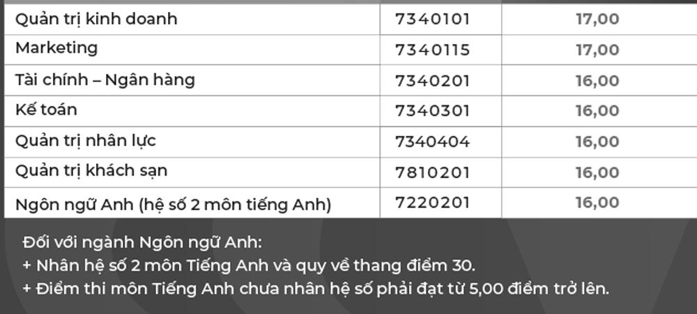 Điểm chuẩn của xx đại học tư thục ở TP HCM - 5