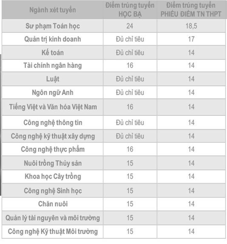 Điểm chuẩn sáu đại học Tây Nam Bộ - 7