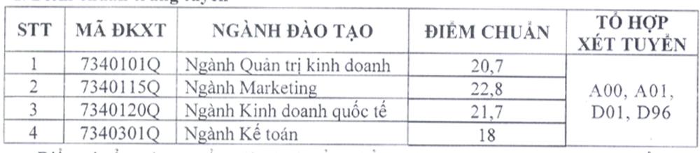 Điểm chuẩn Đại học Kinh tế - Luật, Tài chính - Maketing - 4