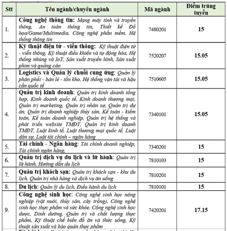 Điểm chuẩn của xx đại học tư thục ở TP HCM - 6