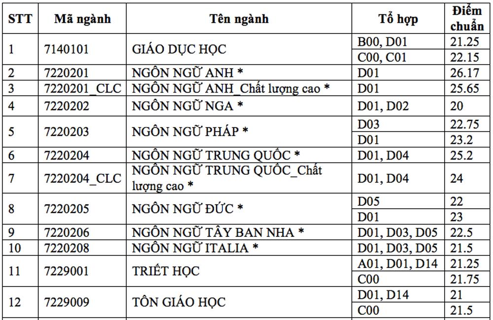 Điểm chuẩn Đại học Khoa học xã hội và Nhân văn TP HCM cao nhất 27,5