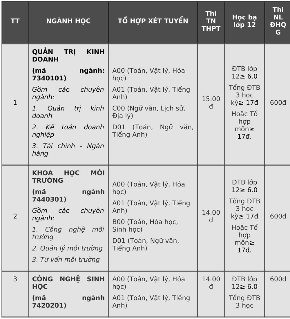 Điểm chuẩn Đại học Đà Lạt, Yersin - 2