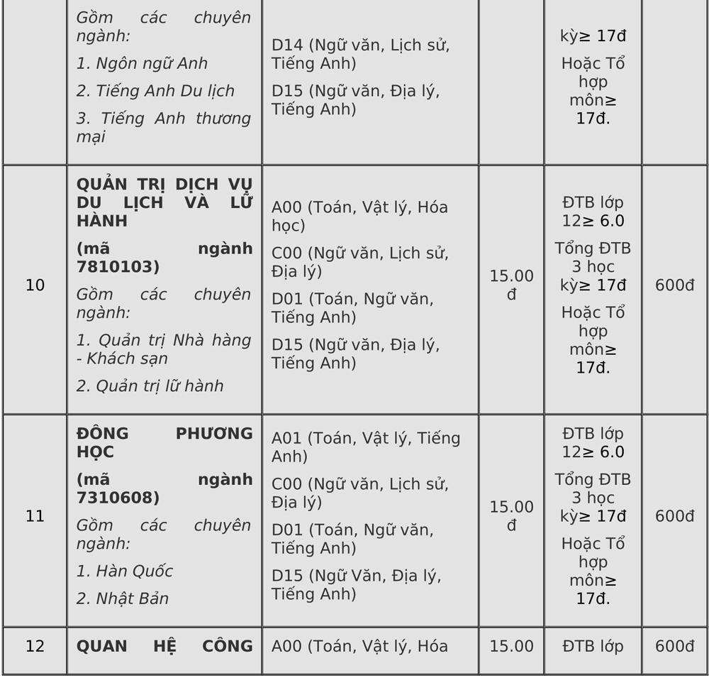 Điểm chuẩn Đại học Đà Lạt, Yersin - 5