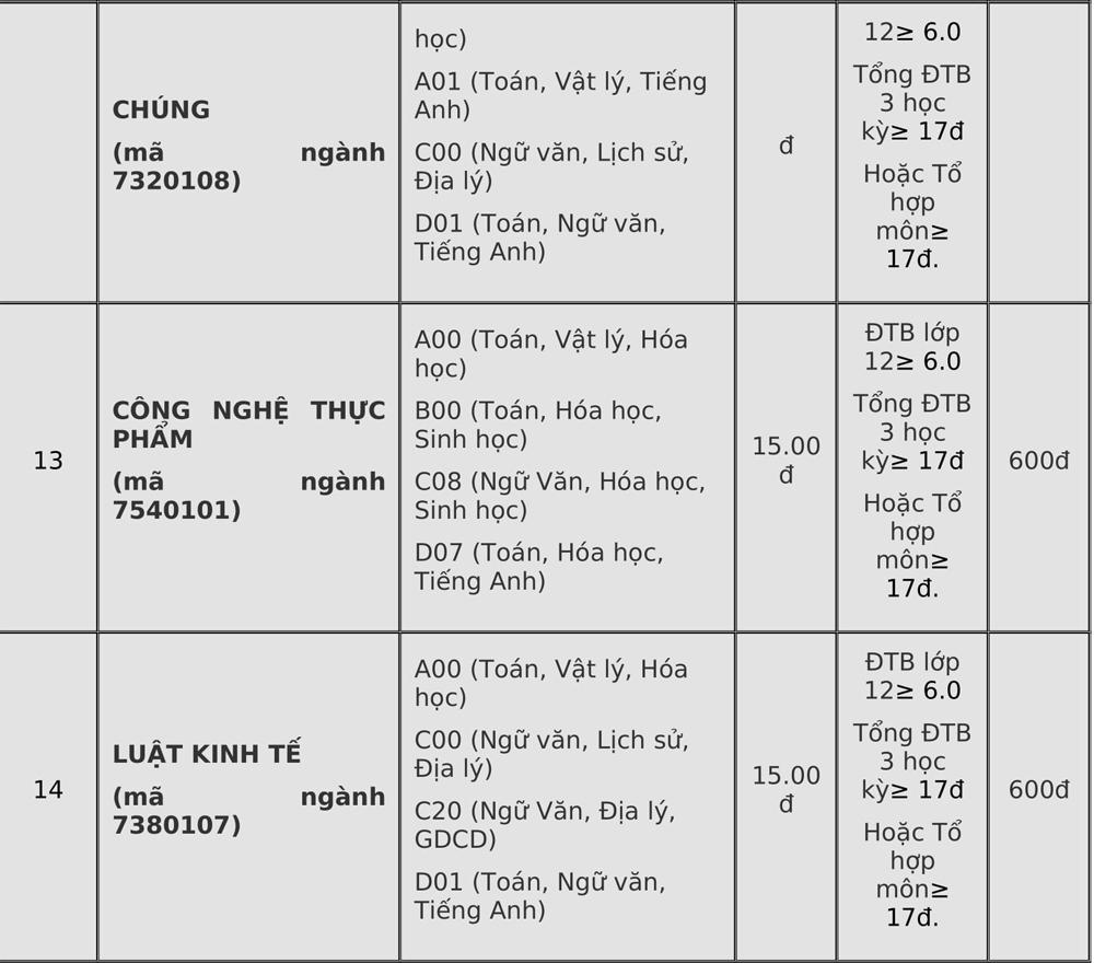 Điểm chuẩn Đại học Đà Lạt, Yersin - 6