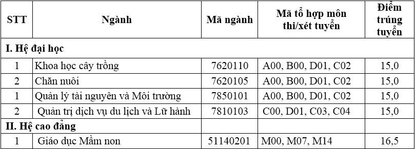 Điểm chuẩn 8 khoa, trường của Đại học Thái Nguyên - 28