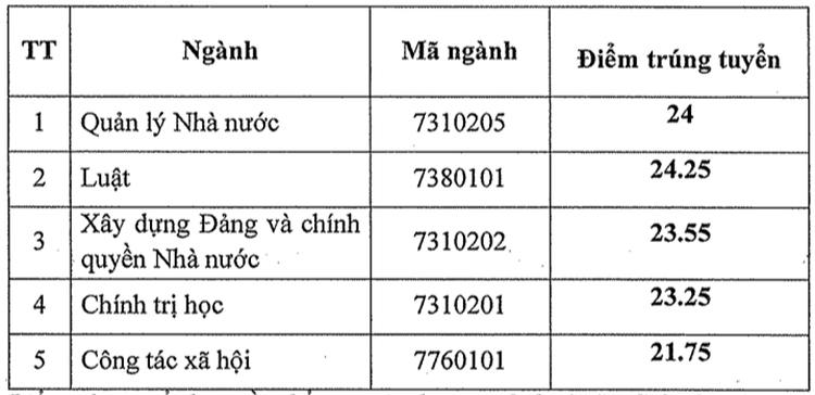 Điểm chuẩn bốn đại học, học viện ở TP HCM - 7