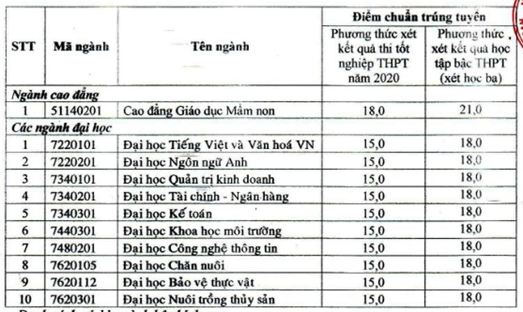 Điểm chuẩn sáu đại học Tây Nam Bộ - 12