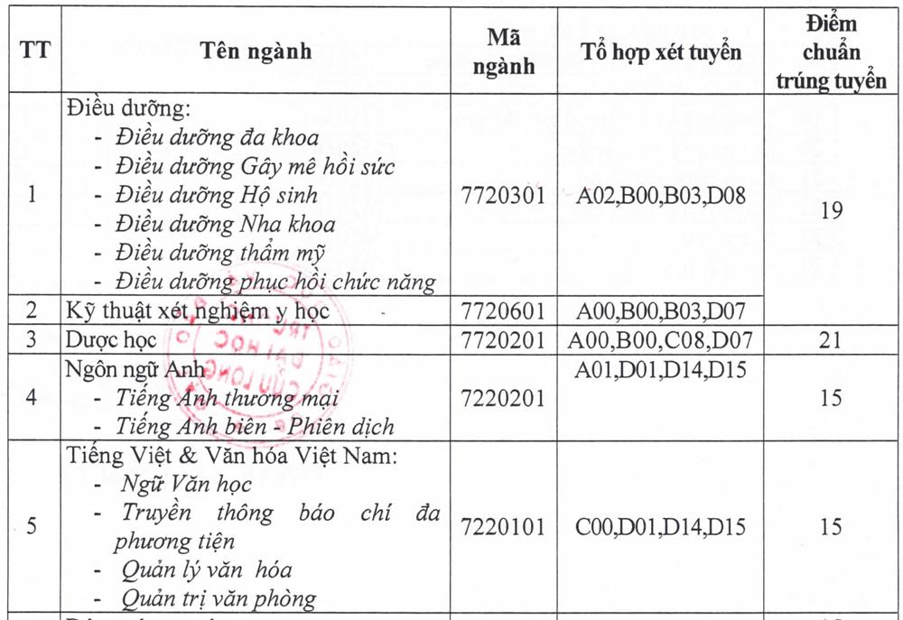 Điểm chuẩn 10 đại học ở Đồng bằng sông Cửu Long - 13