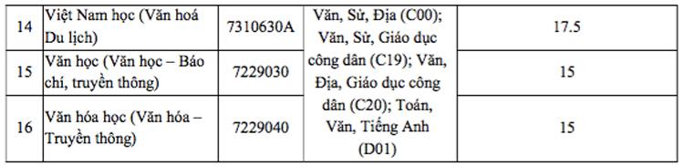 Điểm chuẩn Đại học Tây Nguyên, Quy Nhơn, Khánh Hoà - 6
