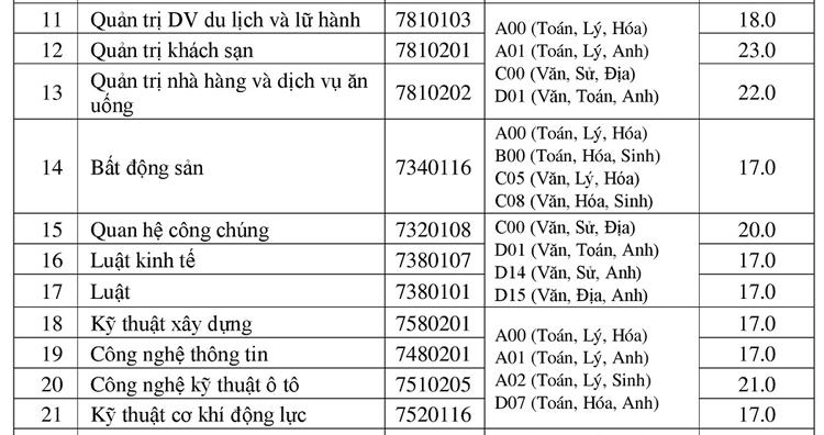 Điểm chuẩn 10 đại học ở Đồng bằng sông Cửu Long - 14