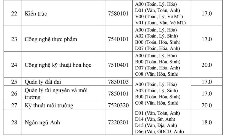 Điểm chuẩn 10 đại học ở Đồng bằng sông Cửu Long - 15