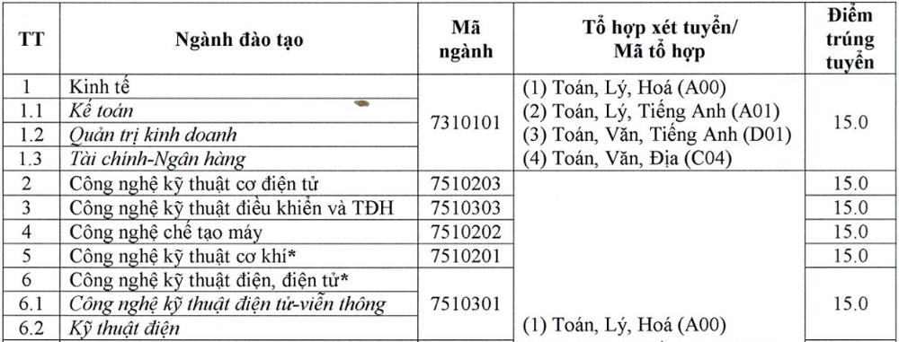 Điểm chuẩn sáu đại học Tây Nam Bộ - 9