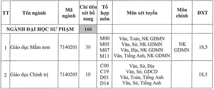 Nhiều trường tuyển bổ sung Sư phạm, Y dược - 4