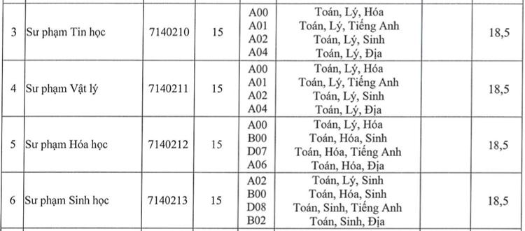 Nhiều trường tuyển bổ sung Sư phạm, Y dược - 5