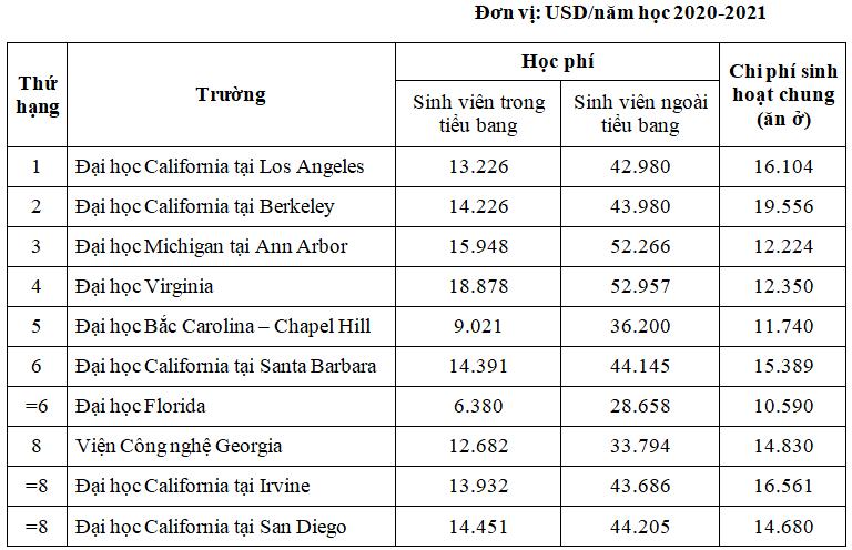 Chi phí học tập tại 10 đại học công lập tốt nhất Mỹ - 2