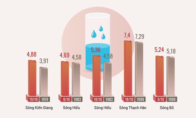 Những kỷ lục mưa lũ miền Trung tháng 10/2020 (bấm vào hình để xem đầy đủ). Đồ hoạ: Gia Chính - Tạ Lư