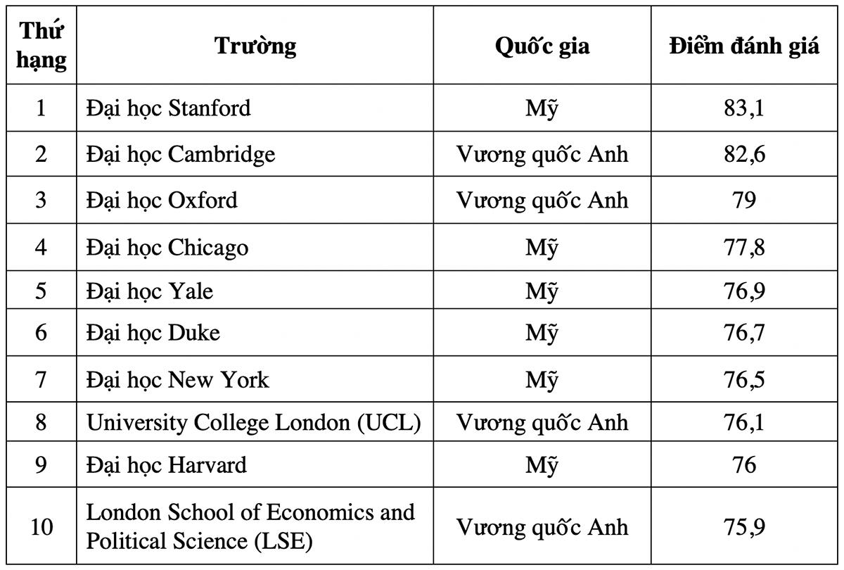 10 đại học đào tạo ngành Luật tốt nhất thế giới - 2
