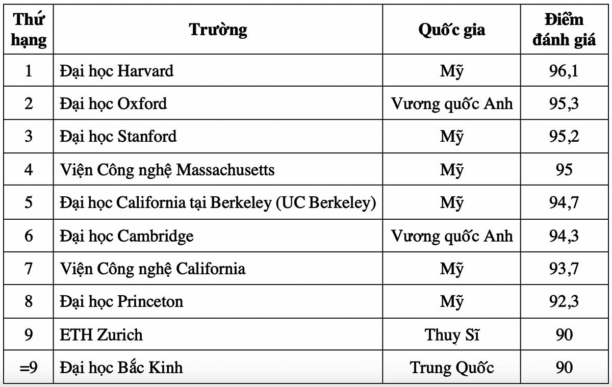 10 đại học đào tạo ngành kỹ thuật tốt nhất thế giới năm 2021 - 2