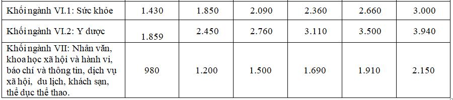 Đề xuất tăng học phí tất cả bậc học - 4