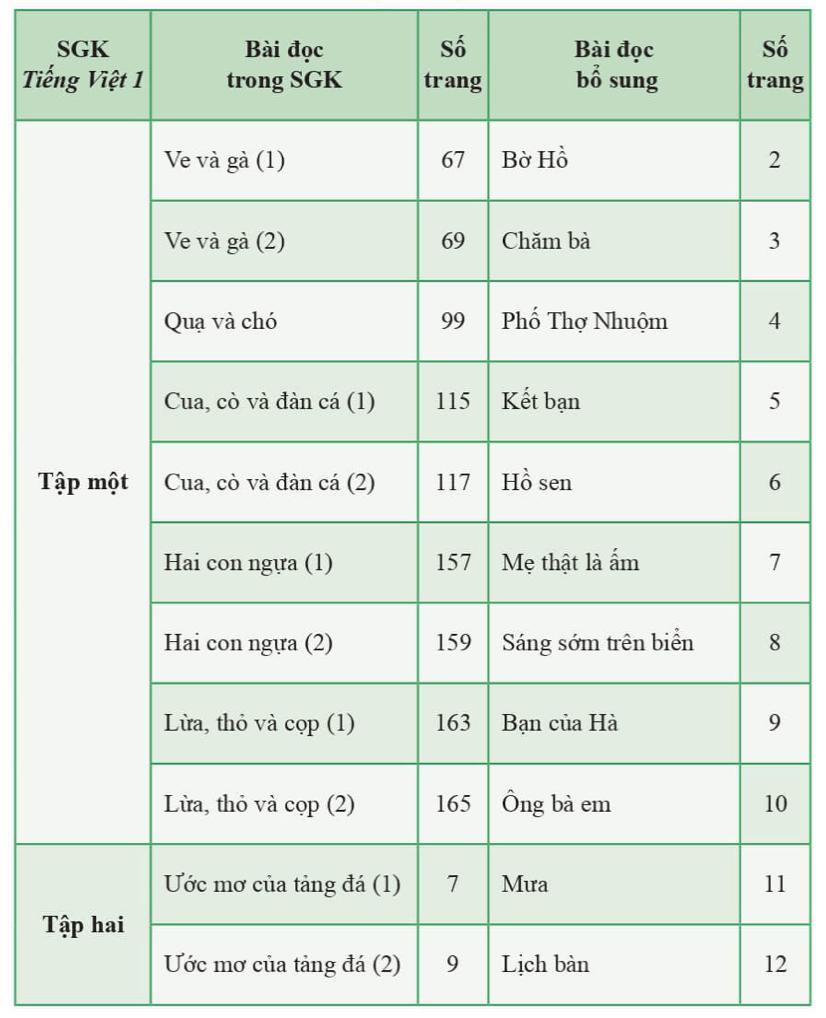 Danh sách các bài đọc trong sách giáo khoa được bổ sung thêm.