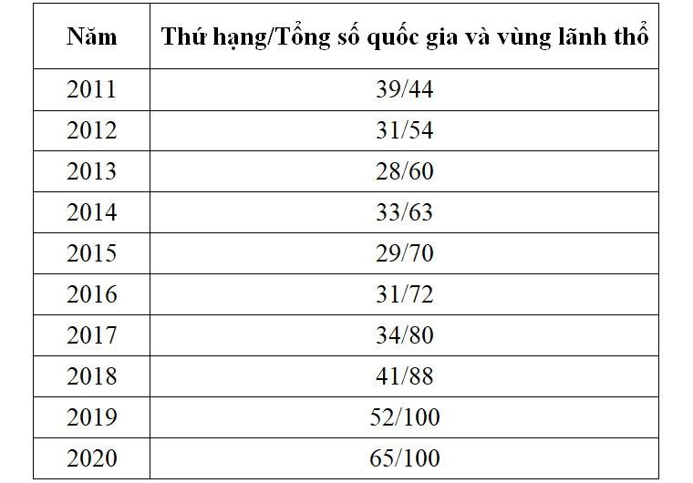 Việt Nam rớt 13 bậc trong bảng xếp hạng EF English - 2
