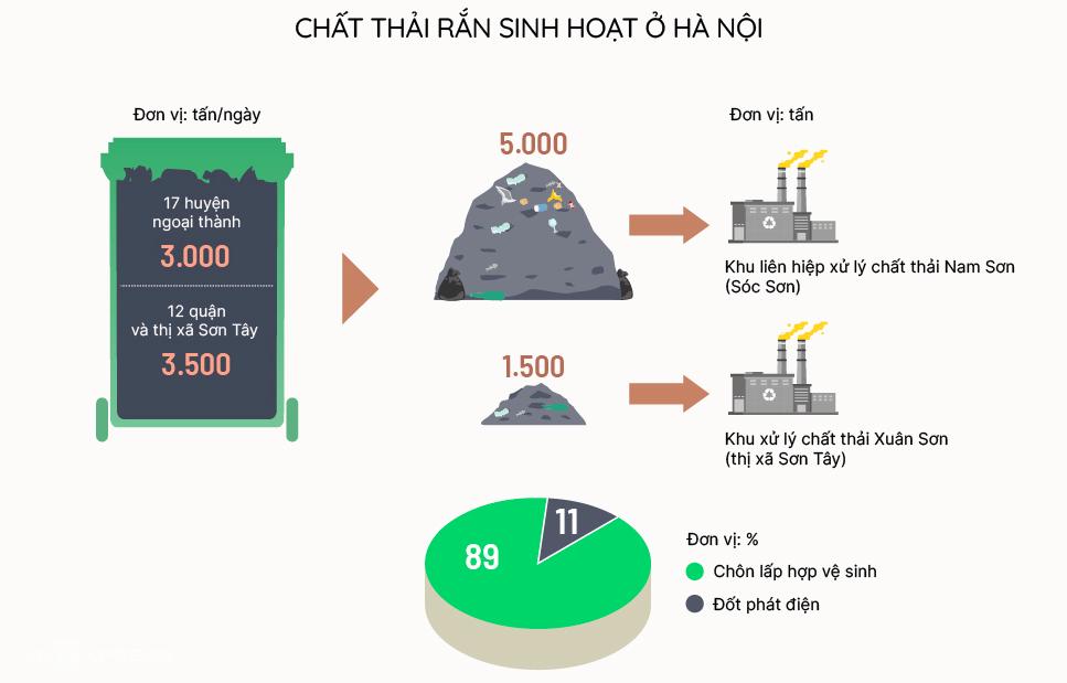 Click để xem hiện trạng rác thải sinh hoạt ở Hà Nội. Đồ hoạ: Việt Chung
