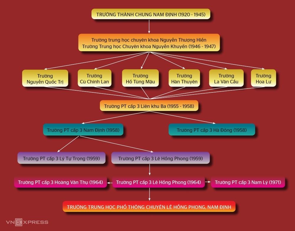 Lịch sử trường THPT chuyên Lê Hồng Phong qua các thời kỳ. Ảnh: Nhà trường cung cấp