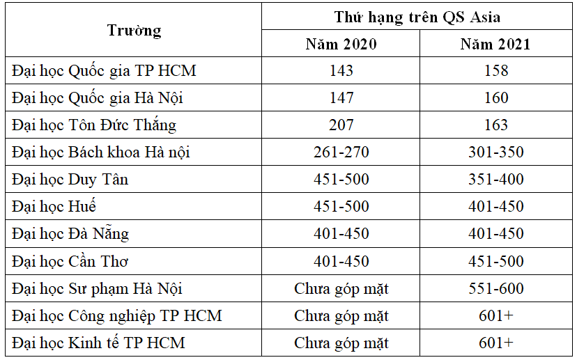 11 đại học Việt Nam vào bảng xếp hạng châu Á năm 2021