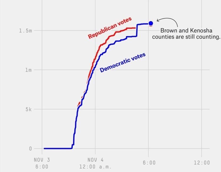 Biểu đồ tương quan số phiếu giữa Trump và Biden ở Wisconsin. Đồ họa: ABC News.
