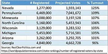 Bảng liệt kê số cử tri đăng ký và số cử tri đi bầu, dữ liệu cử tri đăng ký được giải thích là số liệu từ năm 2018. Ảnh chụp màn hình.