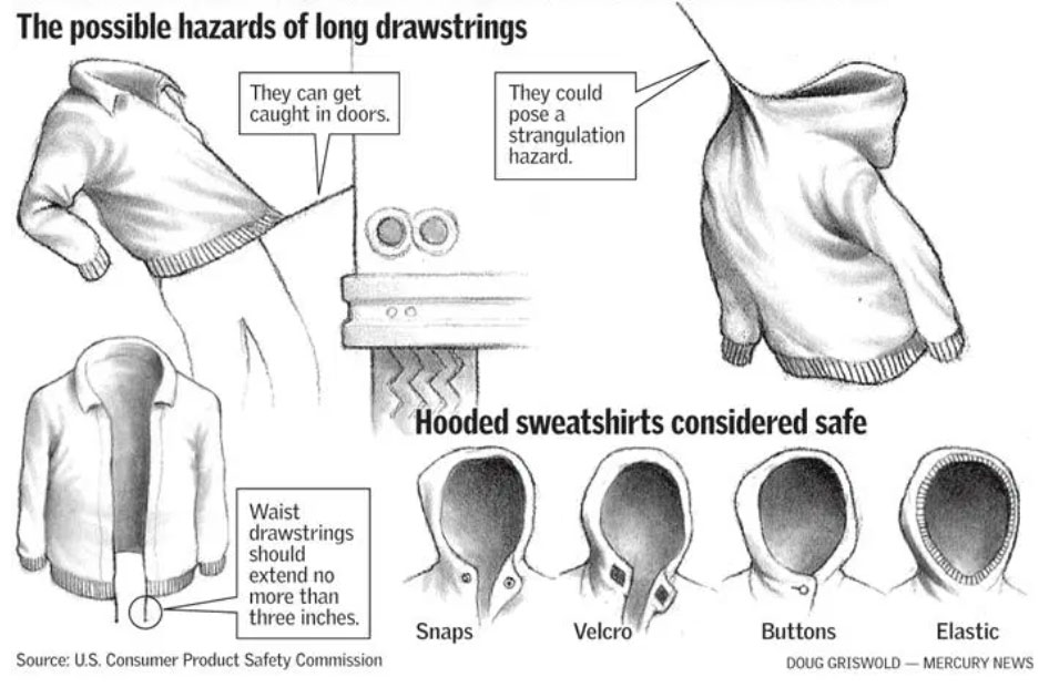 Nguy hiểm từ quần áo thắt dây và những lựa chọn thay thế. Ảnh: Mercury News