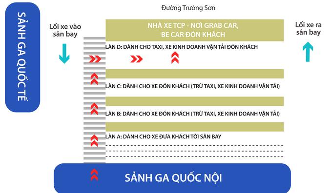 Các làn đường dành cho xe được đón trả khách ở ga quốc nội sân bay Tân Sơn Nhất sau khi điều chỉnh. Đồ họa:Thanh Huyền.
