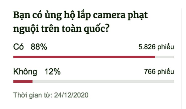 Kết quả khảo sát của VnExpress trong ngày 24/12 về Đề xuất lắp đặt camera phạt nguội trên toàn quốc.