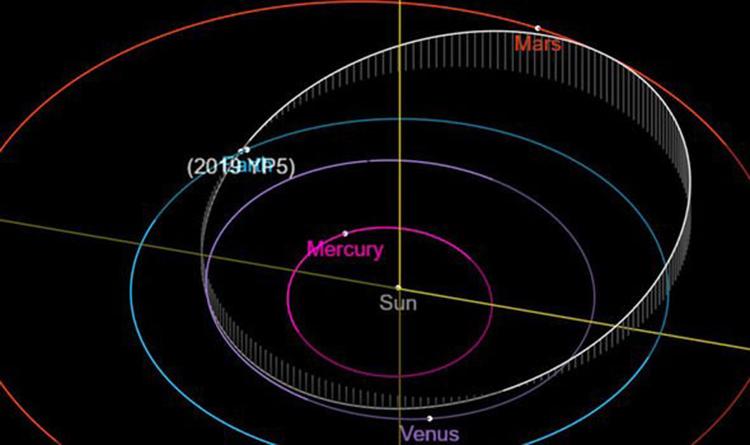Đường bay của 2019 YP5 (màu trắng) so với quỹ đạo Trái Đất (màu xanh). Ảnh: NASA.