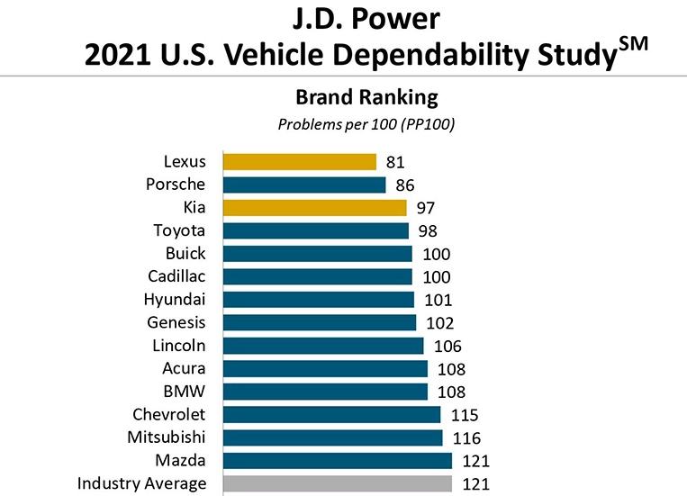 Bảng xếp hạng các thương hiệu ôtô đáng tin cậy nhất 2021 với các hãng xe thấp hơn điểm trung bình.