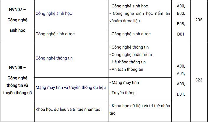 Học viện Nông nghiệp Việt Nam giảm chỉ tiêu tuyển sinh - 6