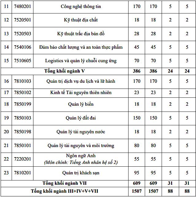 Đại học Tài nguyên và Môi trường Hà Nội tuyển 4.000 sinh viên - 2
