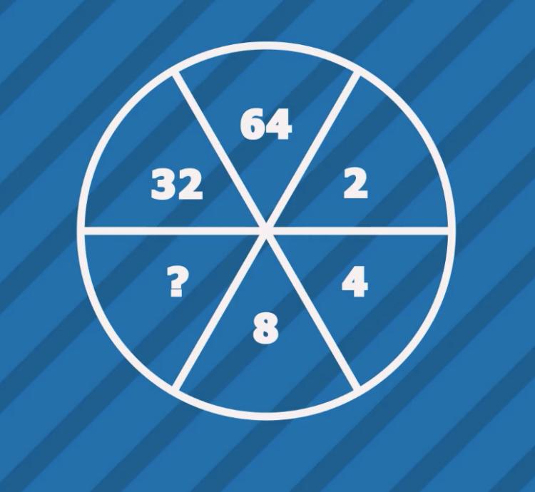 Kiểm tra IQ với năm câu đố toán học