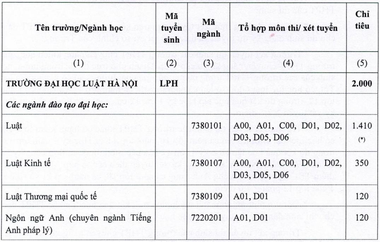 Đại học Luật Hà Nội giảm chỉ tiêu