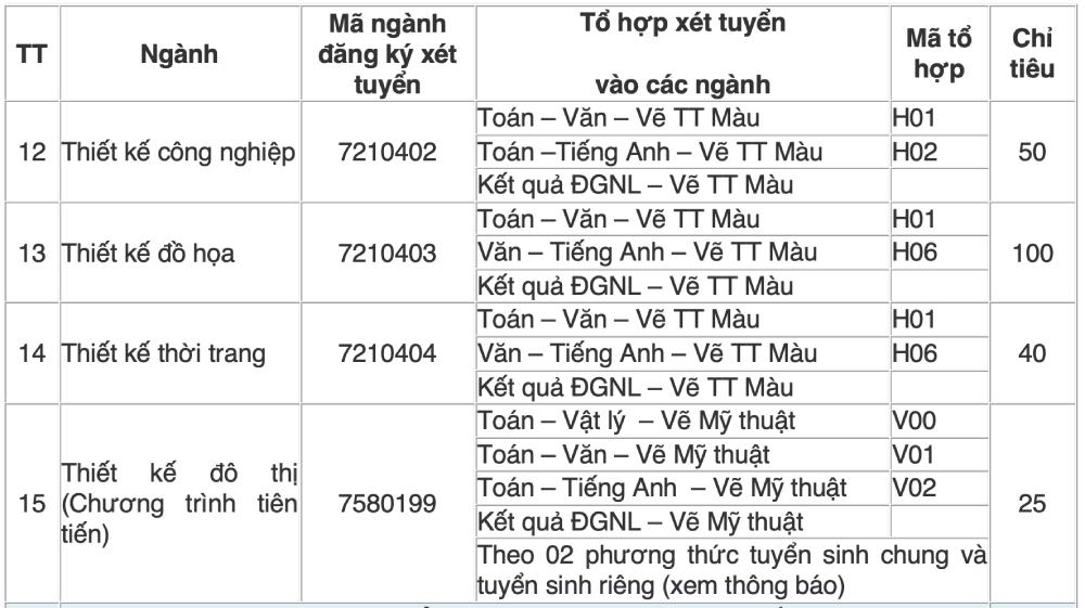 Đại học Tài nguyên và Môi trường, Nông lâm TP HCM - 18