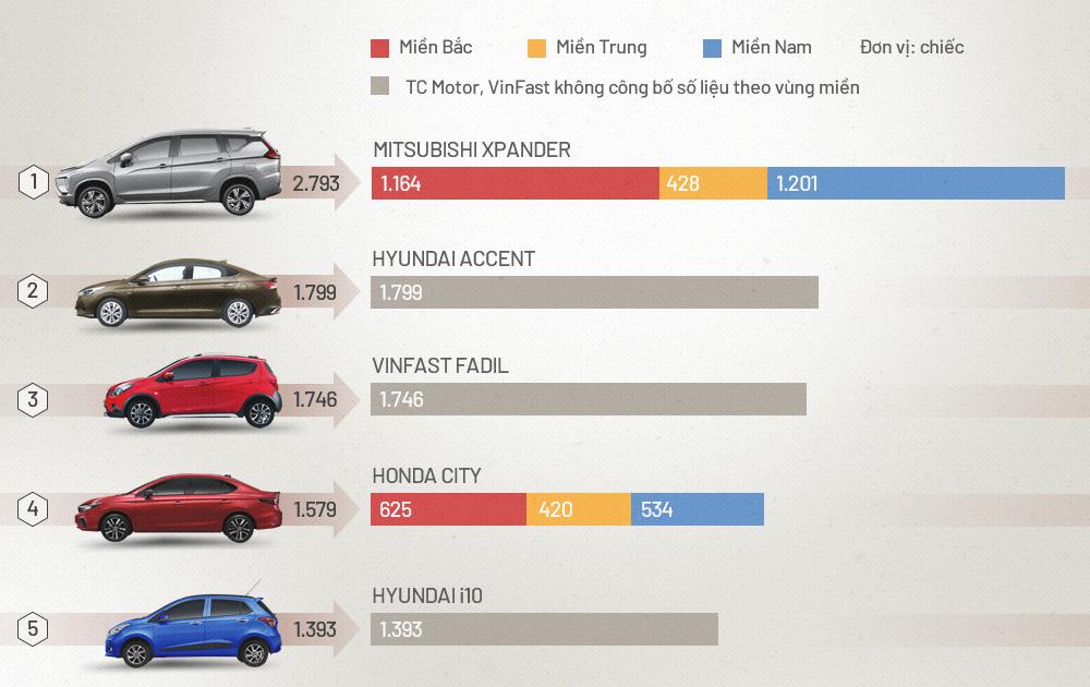 Xpander đứng số một thị trường trong tháng 1/2021. >> Xem graphic chi tiết top 10