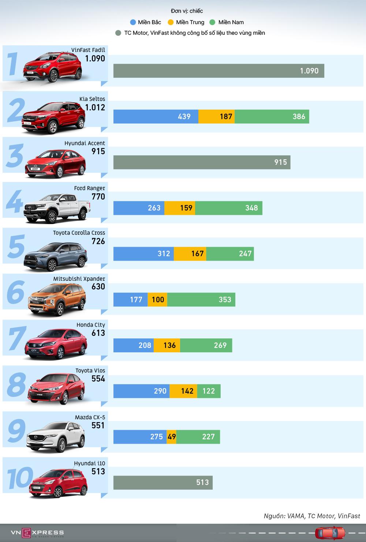 Top 10 mẫu xe bán chạy nhất tháng 2/2021. Đồ họa: Việt Chung-Lương Dũng