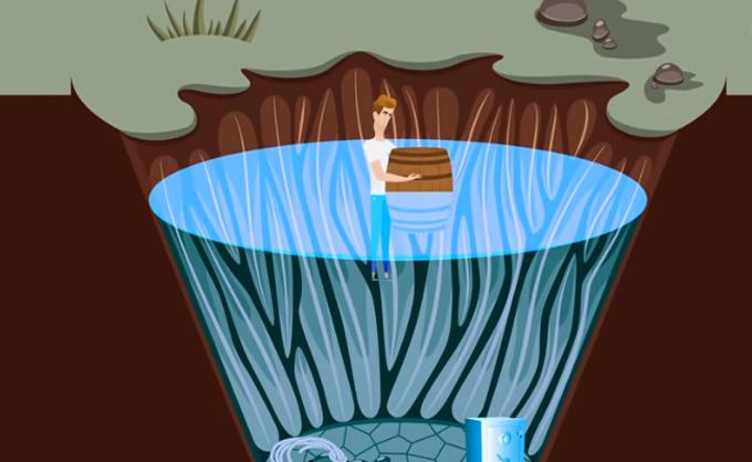 John cao 180 cm, bị rơi xuống một cái hố sâu 6 m. Trong vòng 5 phút nữa, cái hố này sẽ chứa đầy nước. Nhìn xung quanh, John thấy một két sắt cao gần 1 m, một đoạn dây dài 1,8 m và một thùng gỗ cao 120 cm. John sẽ chọn đồ vật nào để ra khỏi hố an toàn?  A. Két sắt  B. Đoạn dây  C. Thùng gỗ  >>Đáp án