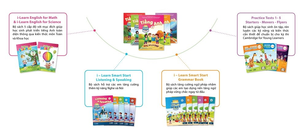 Các tựa sách khác, bổ trợ cho Tiếng Anh 2 i-Learn Smart Start.