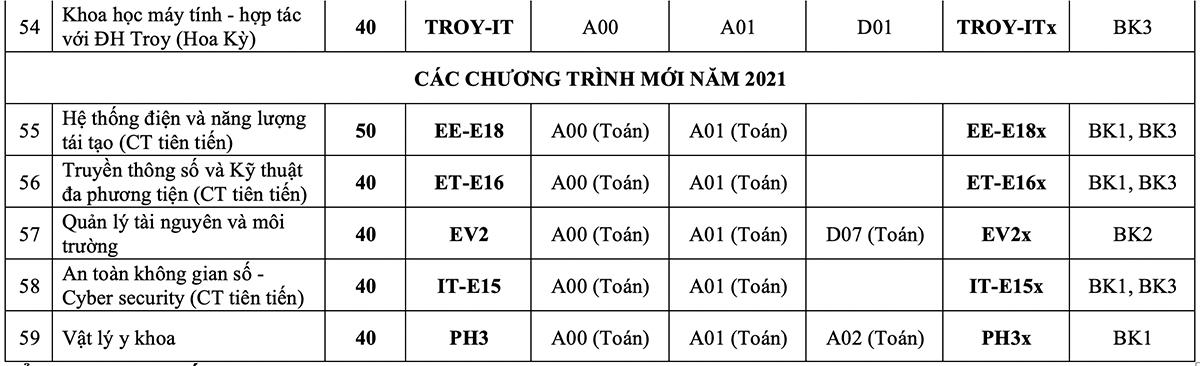 Đại học Bách khoa Hà Nội công bố phương án tuyển sinh năm 2021 - 6