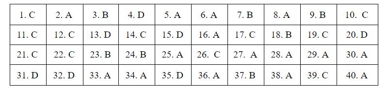 Đáp án đề tham khảo thi tốt nghiệp THPT - 2