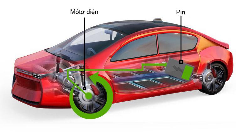 Môtơ biến thành máy phát để thu hồi năng lượng, nạp vào pin.