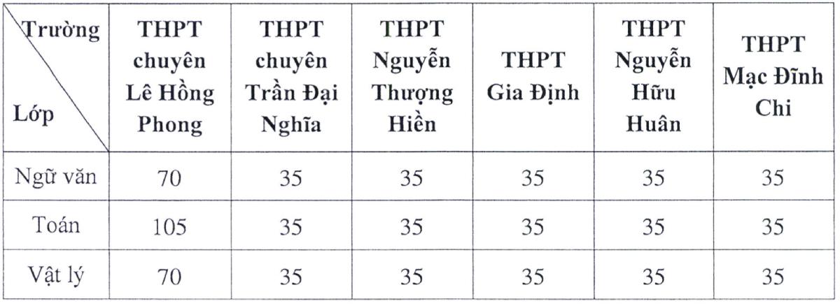 TP HCM tuyển hơn 1.600 học sinh lớp 10 chuyên